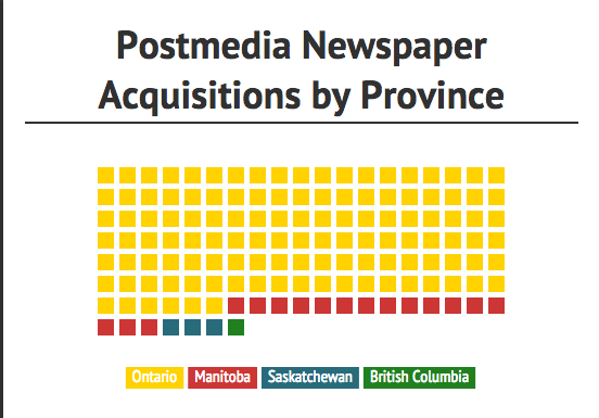Postmedia Acquisitions