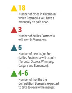 postmedia stats