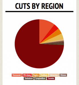 Cuts by region graphic