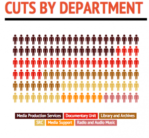 Cuts by department graphic