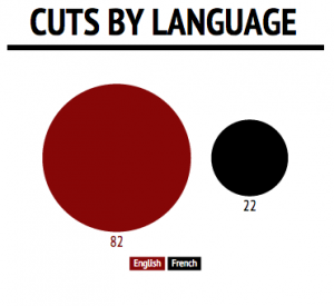 Cuts by language graphic