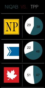 An infographic showing the percentage of coverage by different newspapers of the niqab versus the TPP.