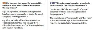 Dos and Don'ts on reporting sexual violence