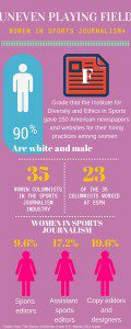Women in Sports Journalism infographic