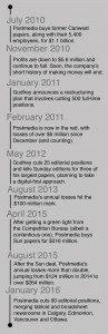 Postmedia timeline graphic