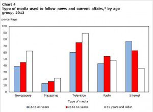 """Type of media used to follow news and current affaris by age group, 2013"" graph"