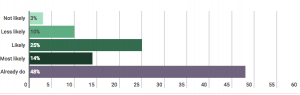 Bar graph on how likely people are to use native advertising as an advertising option