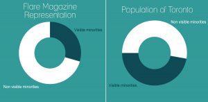 Pie chart of visible minorities vs non-visible minorities at Flare Magazine vs all of Toronto