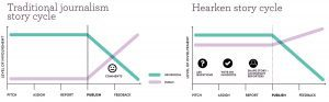 2 graphs - traditional journalism story cycle and hearken story cycle