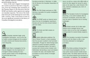 Canadian Investigative Journalism timeline infographic