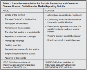 CPA Guidelines when reporting on suicide