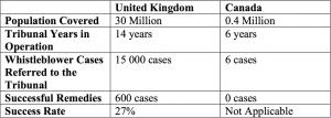 United Kingdom vs Canada statistic chart