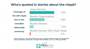 Statistics on who is quoted in stories about the niqab