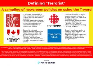 infographic, terrorism, terrorist, newsroom policy