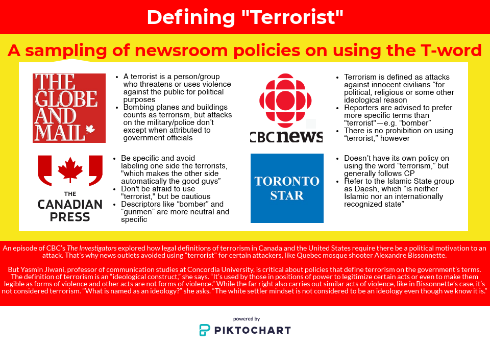 infographic, terrorism, terrorist, newsroom policy