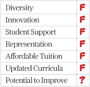 A table with items and a grade next to each. Diversity - F, Innovation - F, Student Support - F, Representation - F, Affordable Tuition - F, Updated Curricula - F, Potential to Improve - ?